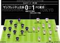 【警告】広島=水本(75分) FC東京=なし 【退場】なし 【MAN OF THE MATCH】中島翔哉(FC東京)