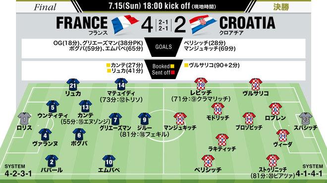 フランス4-2クロアチア|採点・寸評】MOMは攻守両面でフランスの ...