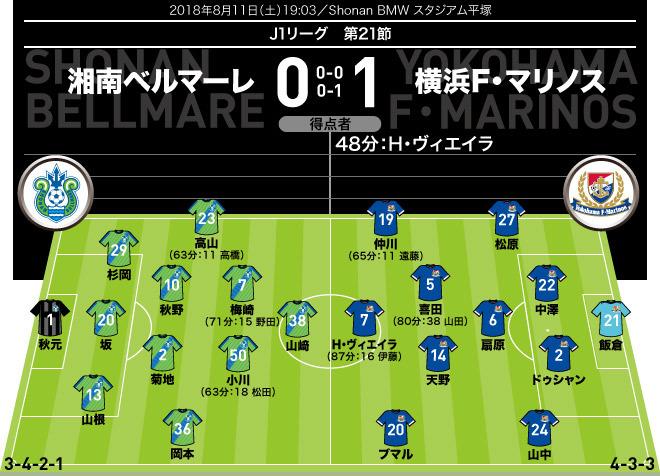 【J1採点&寸評】湘南0-1横浜|GK飯倉がファインセーブで連敗 ...