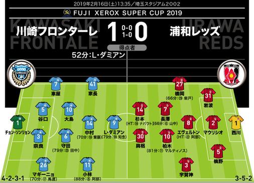 【採点&寸評】川崎 1-0 浦和|新助っ人L・ダミアンが上々のデビュー