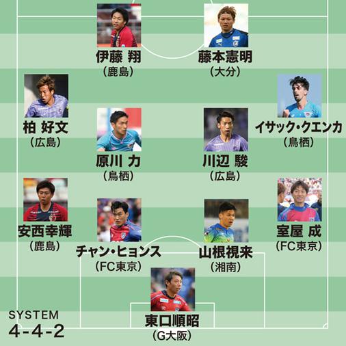 【J1ベストイレブン】MVPは絶好調の鹿島のスコアラー!