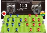 日本1-0ボリビア 採点&寸評