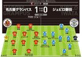 【採点&寸評】名古屋1-0磐田