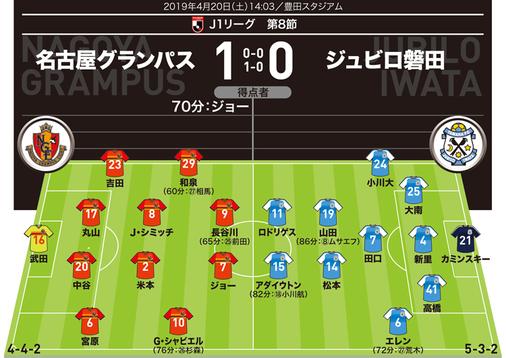 【採点&寸評】名古屋1-0磐田|抜け目ない決勝弾のジョーをMOMに
