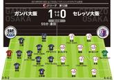 【採点&寸評】G大阪1-0C大阪