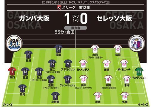 【J1採点&寸評】G大阪1-0C大阪 好セーブの東口、決勝点の倉田は「7」