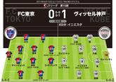 【採点&寸評】FC東京0-1神戸