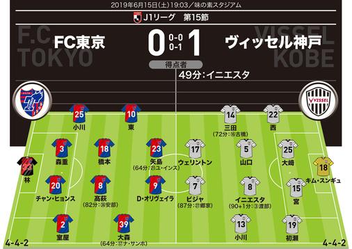【採点&寸評】FC東京0-1神戸|マン・オブ・ザ・マッチはイニエスタ