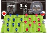 【日本0-4チリ|採点&寸評】
