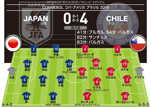 【日本0-4チリ|採点&寸評】柴崎、中島は奮闘するも…久保ら期待のアタッカーは不発