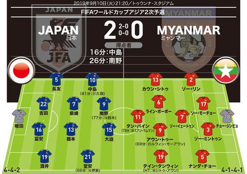 【日本2-0ミャンマー|採点&寸評】ゴラッソの中島が最高点!