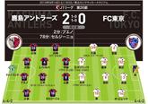 【J1採点&寸評】鹿島2-0F...