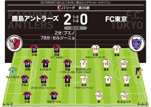 【J1採点&寸評】鹿島2-0FC東京|MOMは攻守に大きな働きを見せたCB