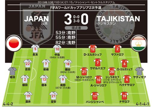 【日本3-0タジキスタン 採点&寸評】殊勲はW杯予選3戦連続弾の頼れる男!
