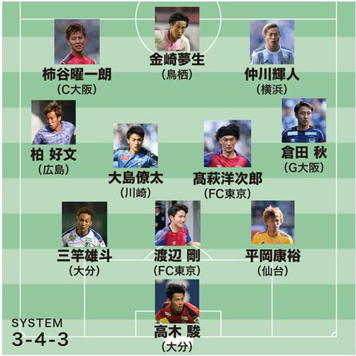 【J1ベストイレブン】ゴールを量産する横浜のFWをMVPに!今季最多7度目の選出となったのは?
