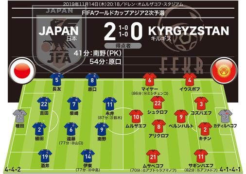 【日本2-0キルギス 採点&寸評】キルギスに苦戦…最高評価はチームを救った守護神