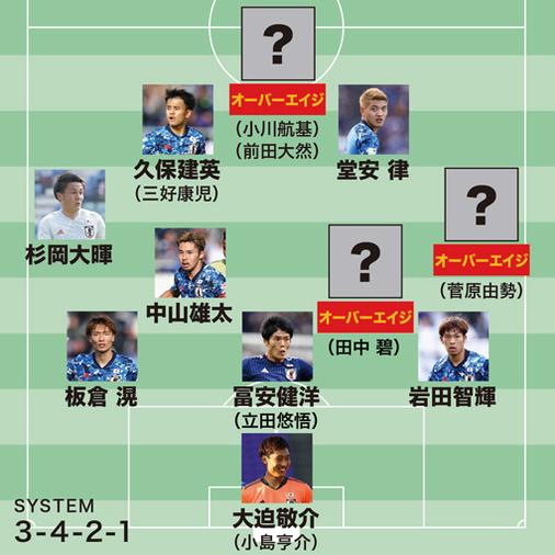 【東京五輪メンバー予想】18枠を勝ち取る顔ぶれは?