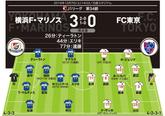 【J1採点&寸評】横浜3-0F...