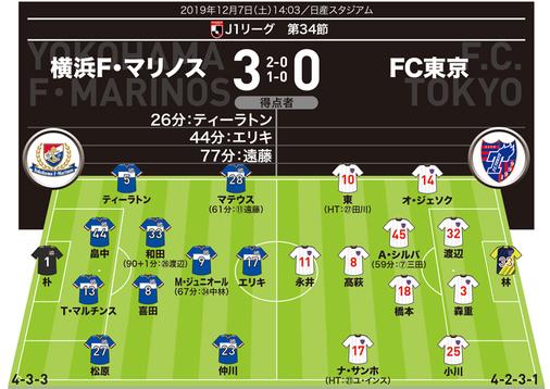 【J1採点&寸評】横浜3-0FC東京| MOMは守備でも奮闘したアタッカー