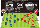 【日本5-0香港 採点&寸評】