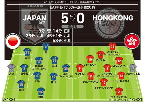 【日本5-0香港 採点&寸評】最高点の「7」評価はふたり!