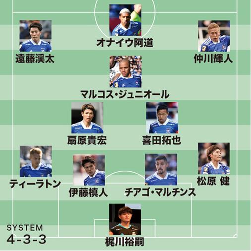 【ACL展望】横浜×シドニーFC|アタッキングサッカーを貫けるか?