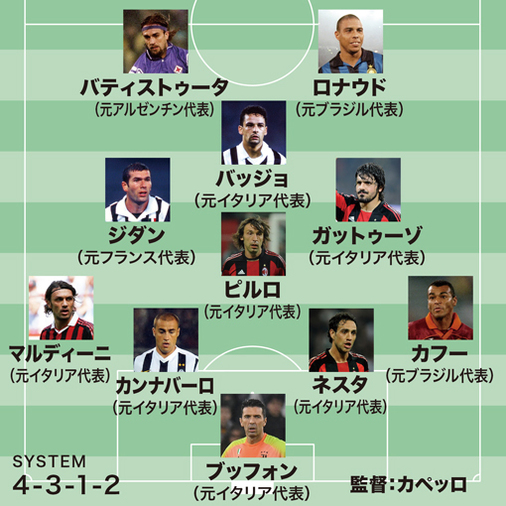 播戸竜二が選んだセリエA過去30年の歴代ベスト11