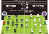 【J1採点&寸評】G大阪1-2...