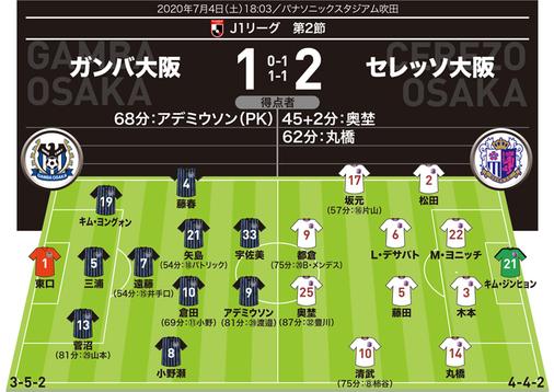 【J1採点&寸評】G大阪1-2C大阪|清武&丸橋が圧巻の出来!