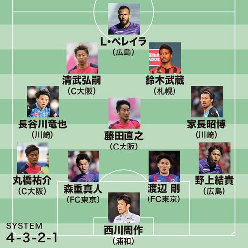 【J1ベストイレブン】ダービーを制したC大阪から3人を選出!