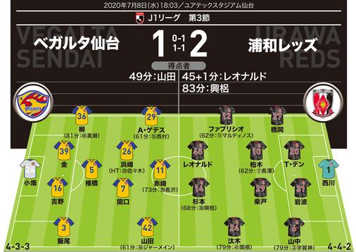【J1採点&寸評】仙台1-2浦和|最高殊勲に選んだのは…