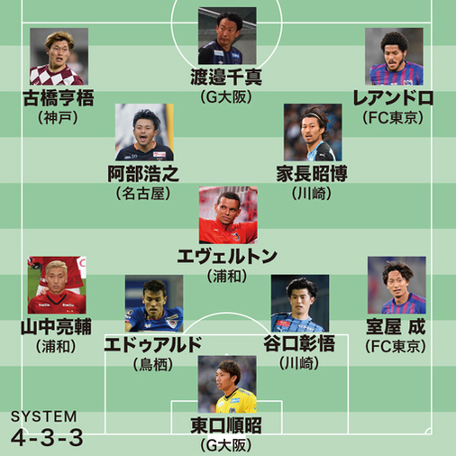 【J1ベストイレブン】MVPは最高評価『7.5』の日本代表戦士! 家長&古橋が早くも2度目の選出|4節