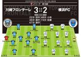 【採点&寸評】川崎 3-2 横浜FC
