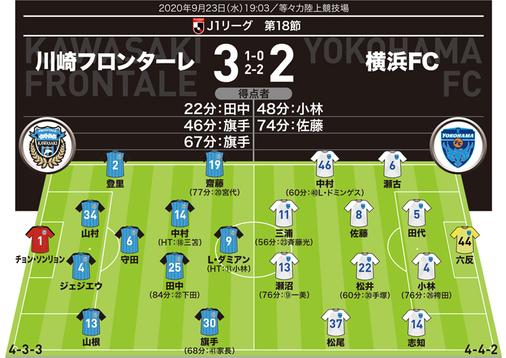 【採点&寸評】川崎 3-2 横浜FC|2ゴールのアタッカーが勝利の立役者