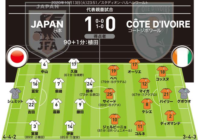 コートジボワール 日本 代表