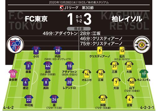【J1採点&寸評】FC東京1-3柏