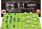 【日本代表5-1キルギス|採点...