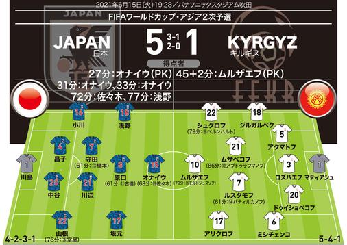 【日本代表5-1キルギス|採点&寸評】